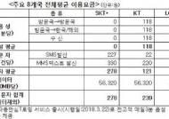 LG유플러스, 해외 로밍 이용료 KT보다 비싸…소비자주권시민회의, 통신 3개 사 실태 조사