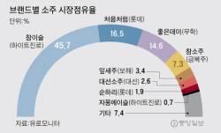 """""""소맥 1만원? 손님 떨어질까 못 올려요"""""""