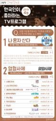 [ONE SHOT] 4월 한국인 선호 TV 프로…4개월만에 1위 탈환 '나혼산'