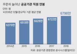 공공기관 '연봉 킹' 예탁결제원… 직원 평균 1억1160만원