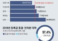대학 등록금 연간 670만원, 강사법 여파로 강좌 수 감소