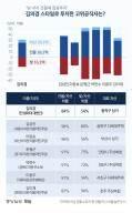 김의겸처럼 '영끌 투자'···이런 고위공직자 6명 더 있다