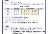 홍보 덜 됐나…경기도, <!HS>청년<!HE>배당 <!HS>신청<!HE> 내달 10일까지 연장
