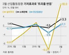 기저효과로 3월 생산·소비·투자 ↑…순환변동치, 역대 최장 동반 하락