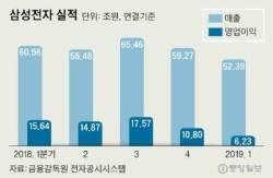 인텔 영업익 -7%, 삼성 -72%…이래서 비메모리