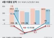 반도체값 하락, 중국 경기둔화에…수출 5개월 연속 뒷걸음