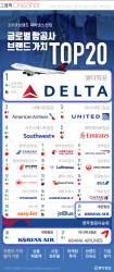 [ONE SHOT] 2019 글로벌 항공사 브랜드 1위 '델타항공'…한국 항공사는?