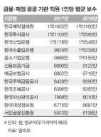 역시 '신의 직장'…금융·재정 공공 기관 직원 연봉, 첫 9000만원 돌파