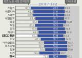 가장 오래 일해도 가장 가난···한국의 고달픈 어버이들