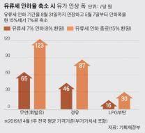 휘발유 오늘부터 리터당 65원 인상…서울은 1600원대로