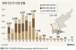 "[e글중심] 북한 식량 지원 논란... ""미사일 쐈는데?"" vs ""남는 쌀 이용해야"""