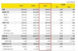 카카오, 1분기 매출 7063억원 기록…분기 최고 매출 경신