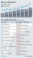 [나현철 논설위원이 간다] 74조 자금 모은 580개 사모펀드, 기업 인수 '호시탐탐'
