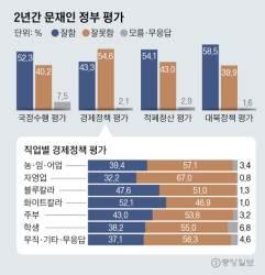 "<!HS>문재인<!HE> 정부 경제정책 ""잘했다"" 43% ""잘못했다"" 55%"