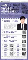 [ONE SHOT] 유재석, 5월 예능 방송인 브랜드 1위 복귀…2위 이영자