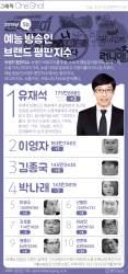 [ONE SHOT] <!HS>유재석<!HE>, 5월 예능 방송인 브랜드 1위 복귀…2위 이영자