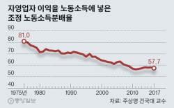 [단독]학현학파 반박에 서강학파 재반박...소주성 공방 시즌2