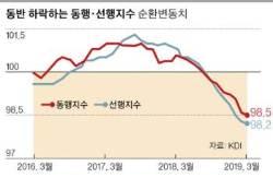 """KDI의 경기판단 """"점차 부진→부진""""…5월 초 수출도 6.4%↓"""