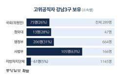 """""""강남이 좋습니까"""" """"네"""" 정부 고위직 31% 강남3구 보유"""