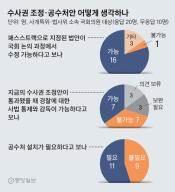"""[이슈추적] """"지휘권 폐지 공감하나 경찰수사 감시 강화를"""""""