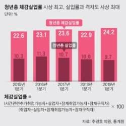 """청년 체감실업률 24% 사상 최고…""""쪼개기 알바 늘어난 탓"""""""