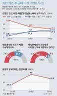 """국민 71% """"통일보다 경제 중요"""" 34% """"김정은 대화 가능 상대"""""""
