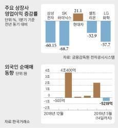 [뉴스분석] <!HS>무역전쟁<!HE>·셀코리아·실적악화…삼각파도에 증시 출렁