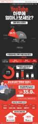 [ONE SHOT] 한국인의 유튜브 사랑…10명 중 4명 '유튜버' 꿈꾼다