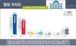 민주당·한국당, 일주일만에 지지율 격차 1.6→13.1%···왜