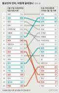 공안본색? '황교안의 언어' 23만자에 담긴 '경제'와 '투쟁' 투트랙