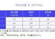 """KDI """"생산성 개선 없인 2020년대 1%대 성장"""""""