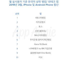 가장 많이 쓰는 금융앱 1위는? <!HS>핀테크<!HE> 품은 시중은행의 반격