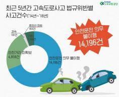 고속도로 사고, 5년간 감소 추세지만 치사율은 높아