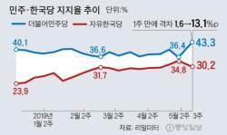 민주·한국 지지율차 13.1%P···응답 53% 文 찍은 사람