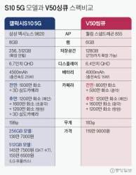 같은 5G인데 LG싱큐 지원금 깎고 갤S10 지원금 늘린 SKT, 이유는?