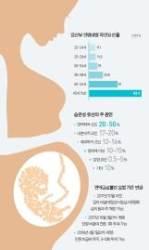 [건강한 가족] 습관성 유산에 우는 여성, 출산율 높이는 약물 덕에 웃는다