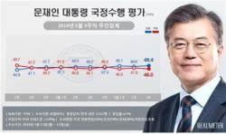 文대통령 지지율 50% 육박…TK 지역서도 상승