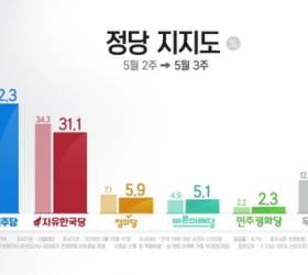 민주·한국 지지율 격차 4.4%p → 11%p…2월 '<!HS>5·18<!HE> <!HS>망언<!HE>' 이후 최대