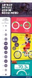 [ONE SHOT] 소아·청소년 자전거 사고 성인의 3배…머리 가장 많이 다친다