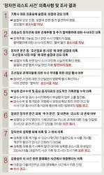 """""""<!HS>장자<!HE>연 리스트 진상 규명 불가능, 조선일보 수사 외압 확인"""""""