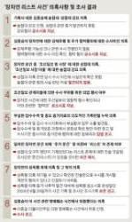 """""""장자연 리스트 진상 규명 불가능, 조선일보 수사 외압 확인"""""""
