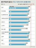 """이젠 """"올해 1.5% 성장"""" 전망까지…한국 성장률 하향조정 러시"""