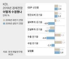 어제는 OECD, 오늘은 KDI···한국 성장률 다 내렸다