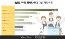 """국민 35% """"내년 최저임금, 8350원 동결 적정"""""""