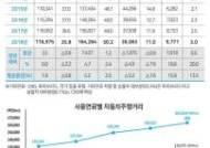 [인포그래픽] 지난해 자동차 주행거리 3271억㎞…디젤차 비중 절반 넘어