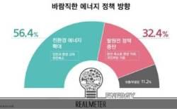 """바람직한 에너지 정책은…""""친환경 확대"""" 56% vs """"탈원전 철회"""" 32%"""