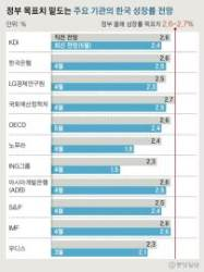 IMF 빼고 성장률 다 낮췄다, OECD 이어 KDI도 2.6→2.4%