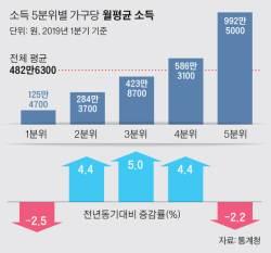 저소득층 소득 5분기 연속 ↓…처분가능소득은 10년 만에 '마이너스'