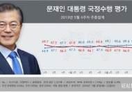 """文 """"국정수행 잘한다"""" 49.8%…민주·한국 지지율 격차는 축소"""