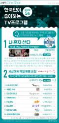 [ONE SHOT] 5월 한국인 선호 TV 프로…2개월 연속 1위 '나혼산'